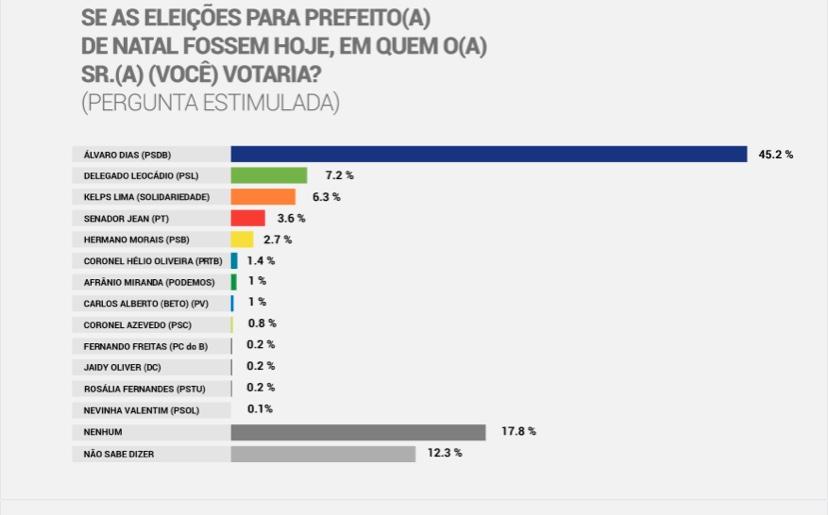 Delegado Leocádio ultrapassa Kelps em pesquisa e pode ser adversário de Álvaro Dias em segundo turno para a Prefeitura do Natal