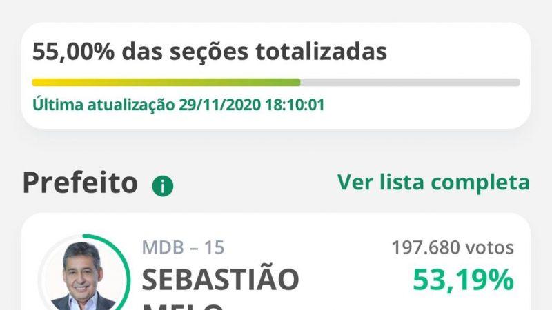 PORTO ALEGRE: Com mais da metade das seções apuradas, Sebastião Melo amplia vantagem sobre Manuela D'Ávila