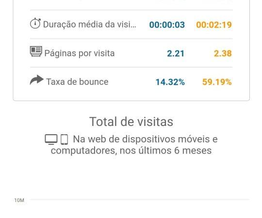 Recorde: Terra Brasil Notícias tem quase 8 milhões de acessos na plataforma SimilarWeb; número é quase o dobro que o do portal do jornal mais antigo do RN
