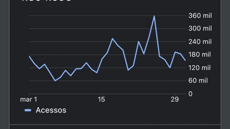 Estouro: Terra Brasil Notícias chega à impressionante marca de quase 5 milhões de acessos em março