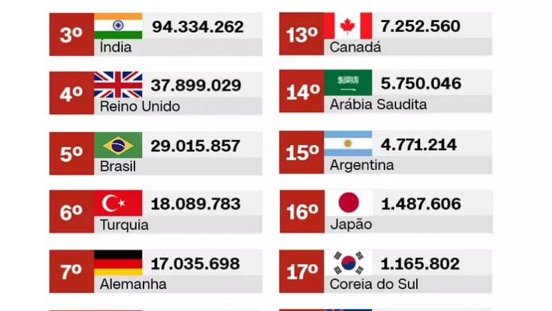 Painel da Vacina: Brasil é 5º país que mais aplicou doses entre países do G20