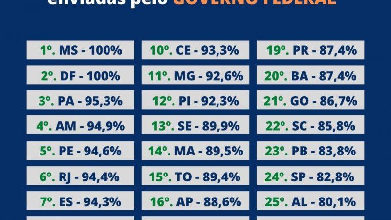 Ministro da Saúde desmente governo Fátima e confirma que RN é o último em distribuição de vacinas