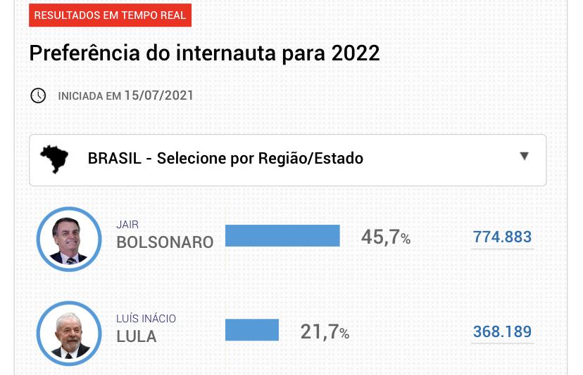 DISPAROU: Bolsonaro dispara em pesquisa e tem mais que o dobro do percentual de Lula; petista, Doria e Datena juntos ainda não alcançam o presidente